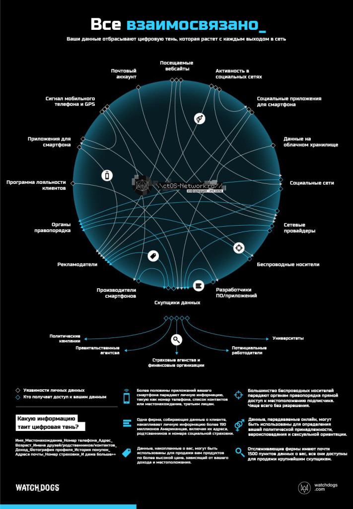 watch_dogs_digitalshadow_infographics
