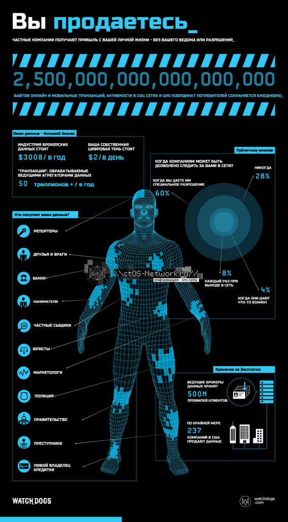 watch_dogs_youareforsale_infographics